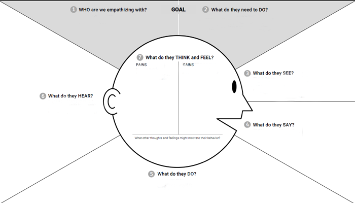 Customer-empathy-map