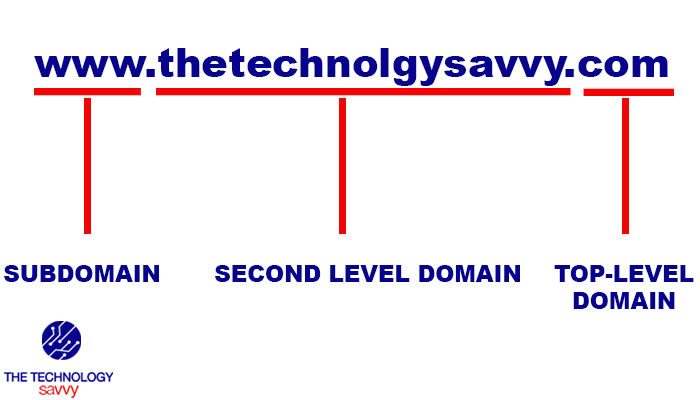 anatomy-of-a-domain-name