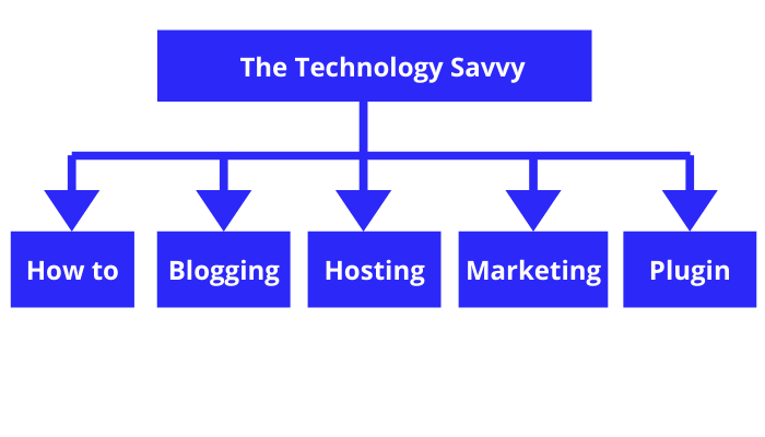 the technology savvy xml site map