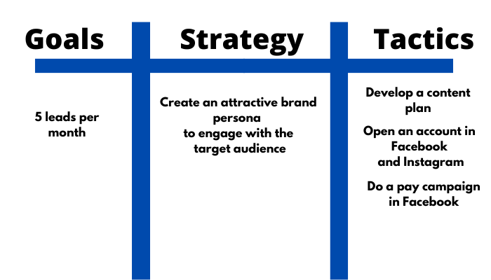 the technology savvy goals, strategy, tactics template